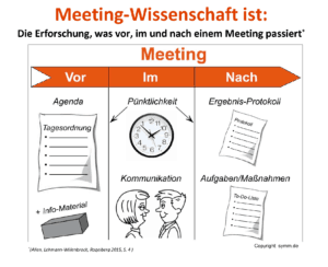 meeting-wissenschaft_chart